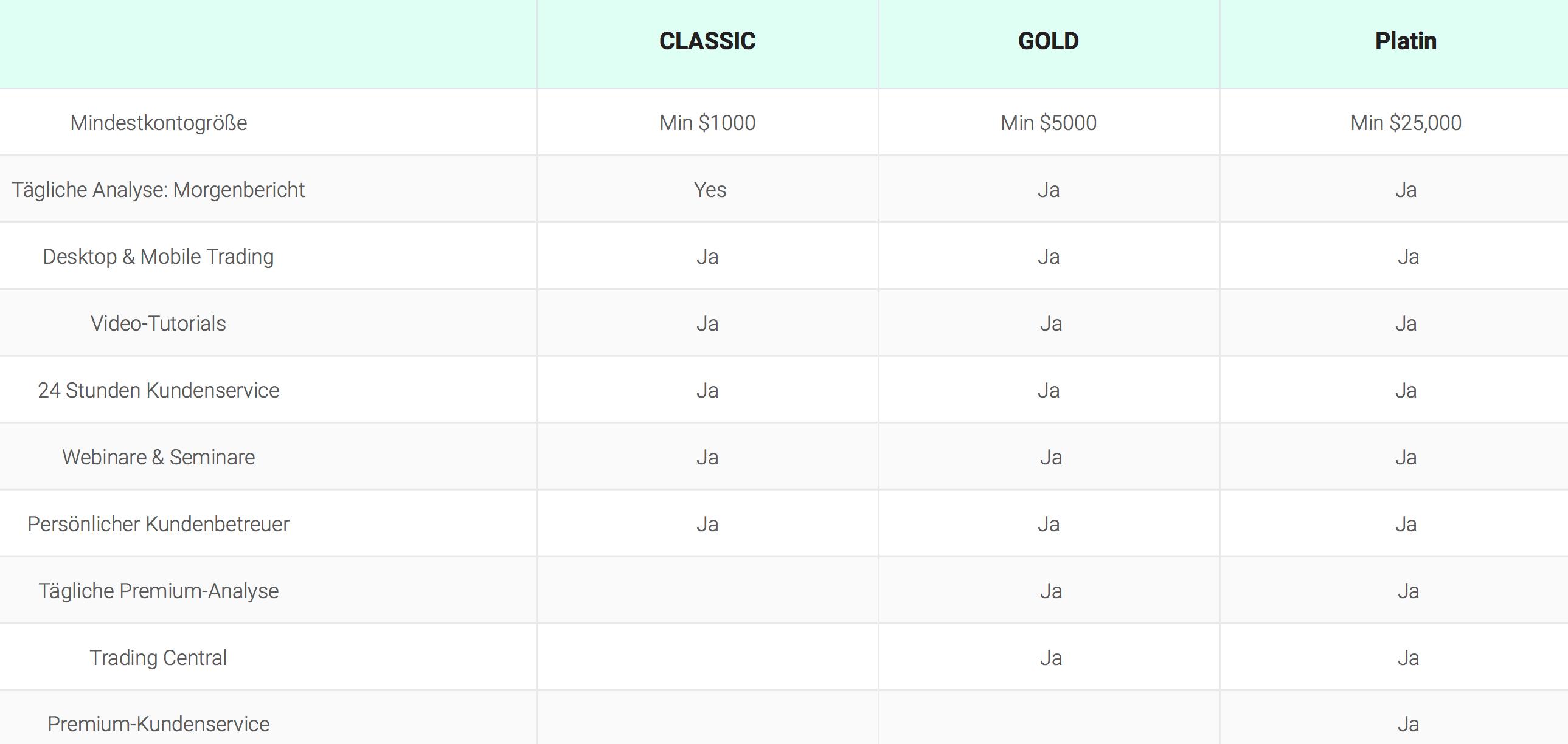 Trade.com stellt verschiedene Kontenarten zur Verfügung
