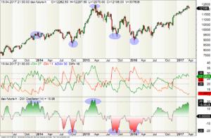 Wochen-Chart des FDAX mit +DI / -DI und DMI-Oszillator