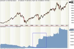 RSI Kapitalkurve