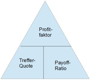 Magisches Dreieck Profitfaktor
