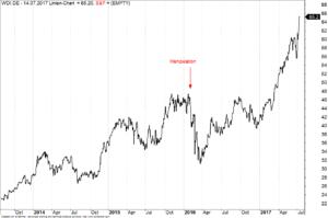 Wochen-Chart Wirecard Aktie mit Manipulationszeitpunkt