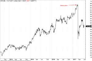Wochen-Chart Aurelius Aktie mit Manipulationszeitpunkt