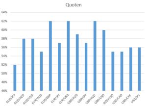 Verteilung der Trefferquoten bezogen auf Währungspaare