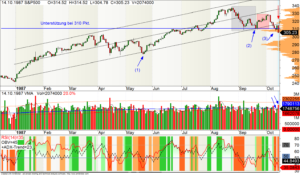 Ausgangssituation beim S&P500 vor dem Crash 1987