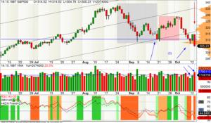 Der Startpunkt des Crashs im S&P500