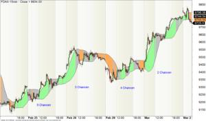 15-min-Chart des DAX-Futures im Intraday-Aufwärtstrend