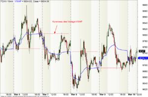 15-min-Chart des FDAX mit VWAP