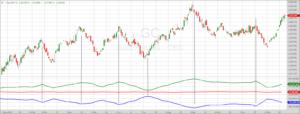Gold-Chart mit COT-Daten