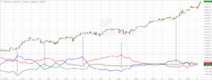 S&P500-Chart mit COT-Daten