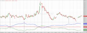 Weizen-Chart mit COT-Daten