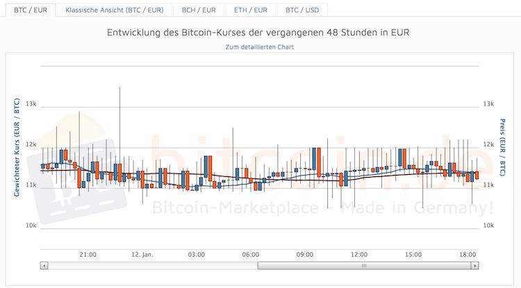 Bitcoin.de Krypto-Entwicklung Grafik