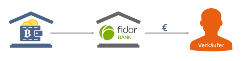 Bitcoin.de Fidor Bank Partnerschaft