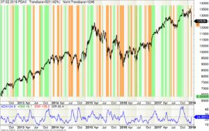 DAX mit Unterscheidung der Trendphasen
