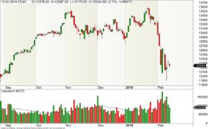 """Chart des FDAX mit """"sauberen"""" Candlestick-Formationen"""