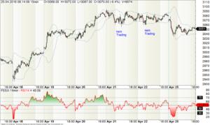 Chart Euro-Stoxx50 mit langweiligen Handelstagen