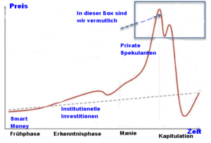 Die psychologischen Phasen eines Marktes