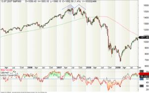 Sub-Prime-Krise- Kursverlauf des S&P500 in 2007