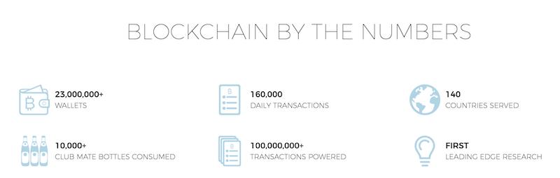 Blockchain.info in Zahlen