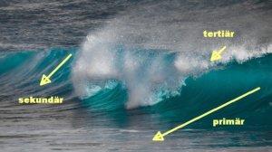 Anschauungsbeispiel der Wellen im Ozean