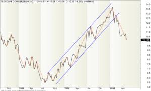 Kurverlaufes (Commerzbank-Aktie) mit Zickzack-Muster