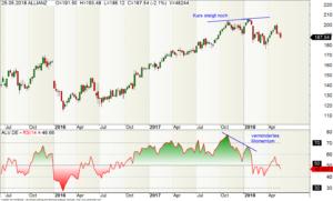 Wochen-Chart der Allianz-Aktie mit RSI-Indikator