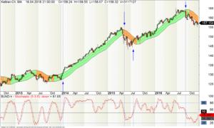 Langfristiger Börsenhandel mit dem Bund-Future im Wochen-Chart