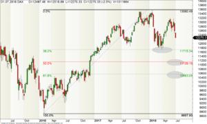 Wochen-Chart des DAX mit Fibonacci-Retracements