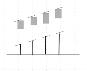 Grundschema für die harmonische Kurs- und Volumenbeziehung in einer Aufwärtswelle