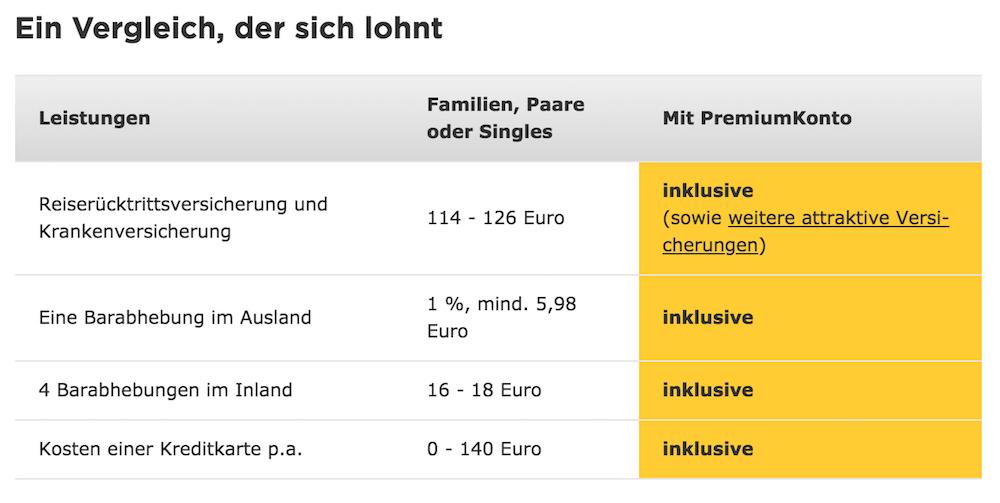 Commerzbank Premium Konto Leistungen