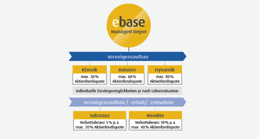 ebase Managed Depot Anlagestrategien