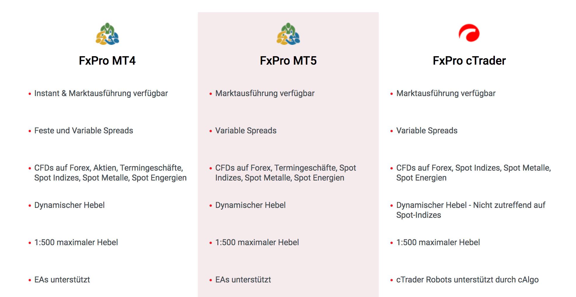 Trader haben mehrere leistungsstarke FxPro Plattformen zur Auswahl