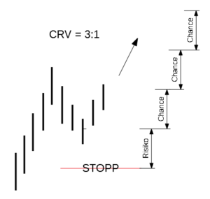 Vorbildlicher Long-Trade mit einem CRV von 3 zu 1