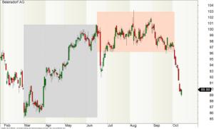 Tages-Chart der Beiersdorf-Aktie