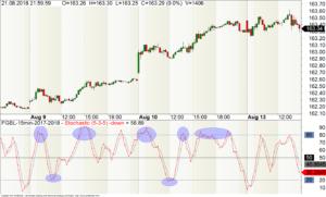 Bund-Future im 15-Minuten-Chart