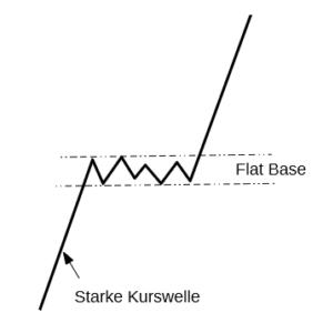 Bild: Flat Base nach einer starken Kurswelle