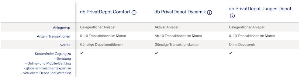 Deutsche Bank Depot Modelle