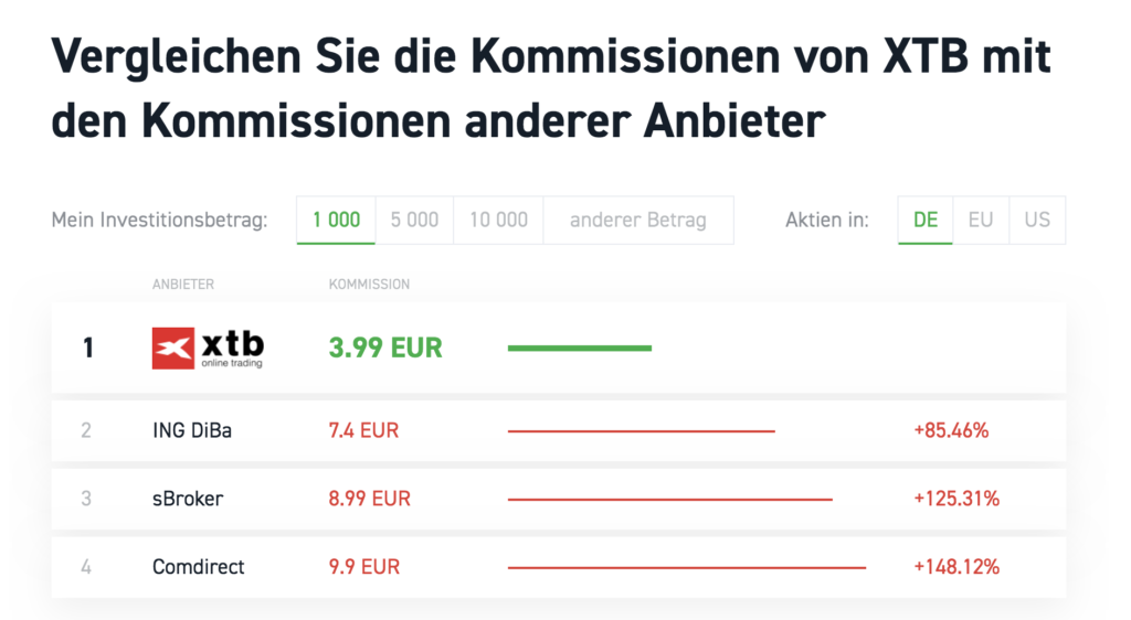Klarer Spitzenreiter - XTB schneidet im Vergleich der Kommissionen klar besser ab