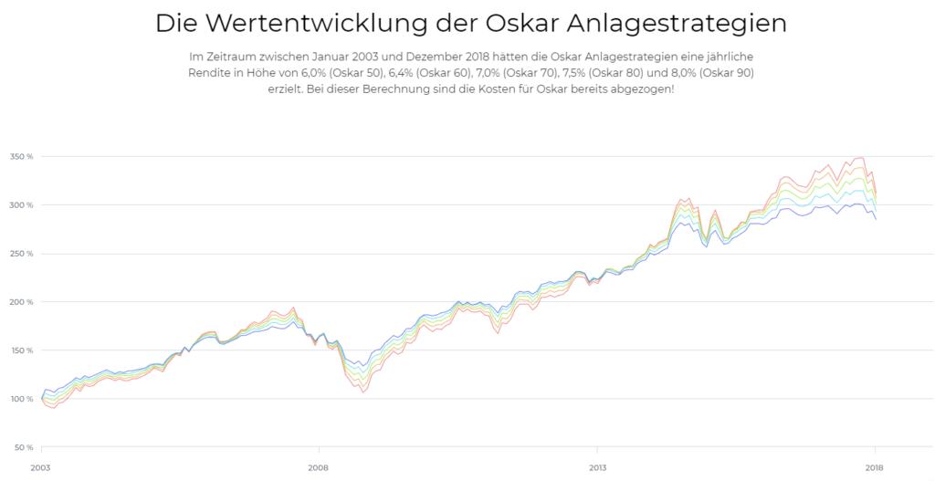 Robo Advisor OSKAR Anlagestrategien