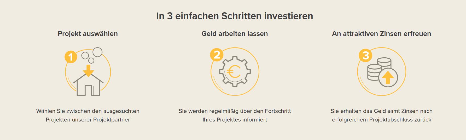 Bei Zinsbaustein können Sie in 3 einfachen Schritten investieren