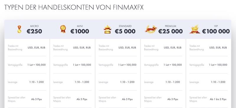 FinmaxFX Konten